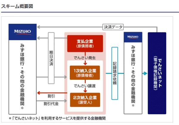 例:みずほ銀行の「でんさい」スキーム図