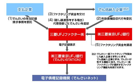 例:三菱UFJ銀行「でんさい一括ファクタリング」スキーム図